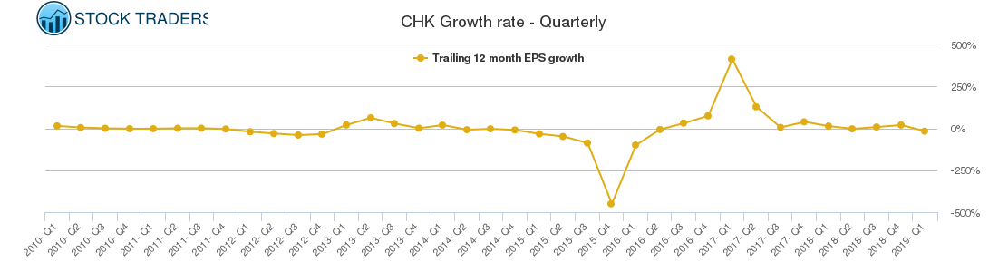 CHK Growth rate - Quarterly