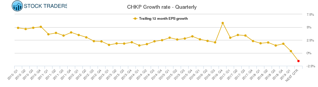 CHKP Growth rate - Quarterly