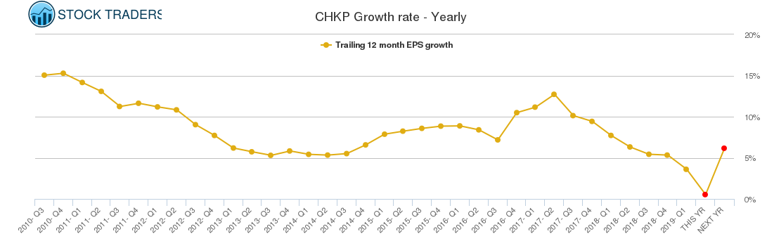 CHKP Growth rate - Yearly