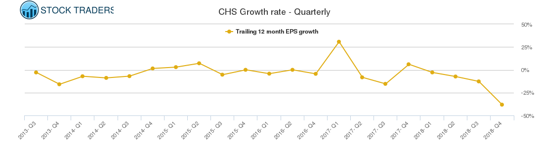 CHS Growth rate - Quarterly