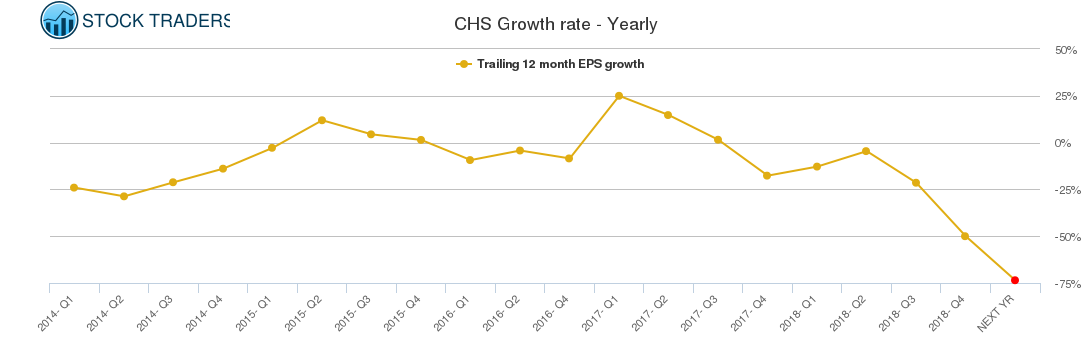 CHS Growth rate - Yearly