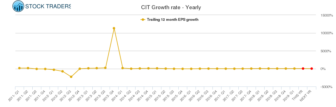 CIT Growth rate - Yearly