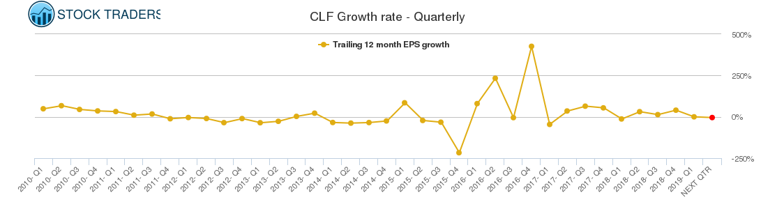 CLF Growth rate - Quarterly