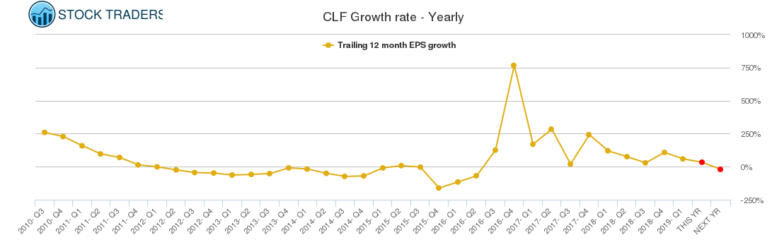 CLF Growth rate - Yearly