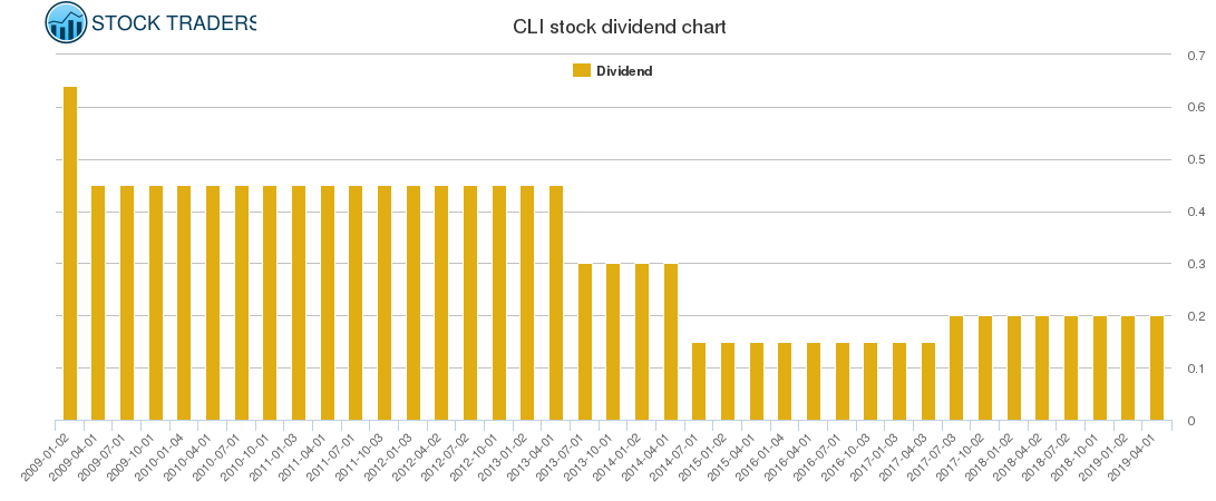 CLI Dividend Chart
