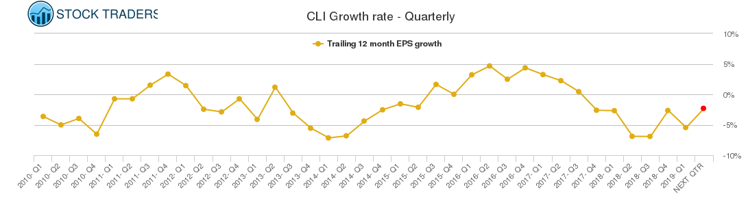 CLI Growth rate - Quarterly