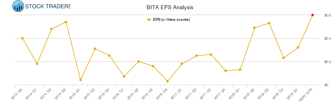 BITA EPS Analysis