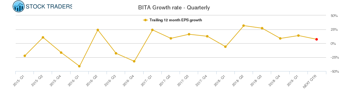 BITA Growth rate - Quarterly