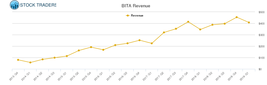 BITA Revenue chart
