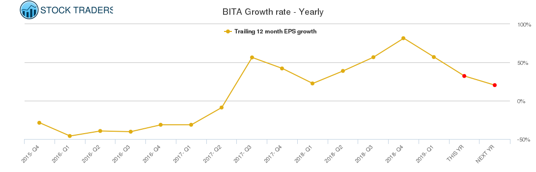 BITA Growth rate - Yearly