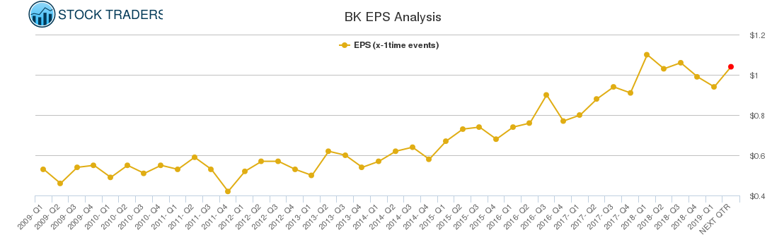 BK EPS Analysis