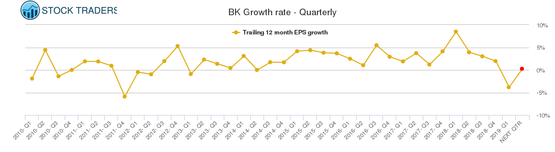 BK Growth rate - Quarterly