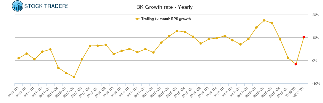 BK Growth rate - Yearly