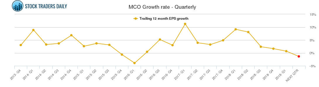 MCO Growth rate - Quarterly