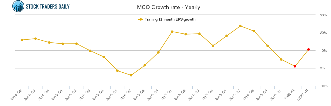 MCO Growth rate - Yearly