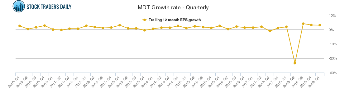 MDT Growth rate - Quarterly