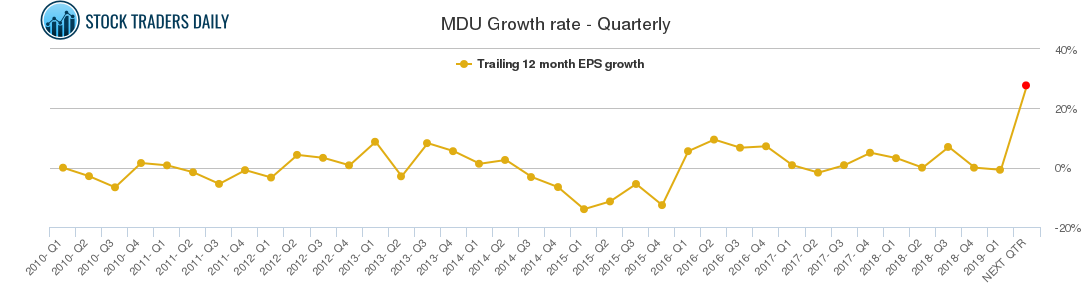 MDU Growth rate - Quarterly