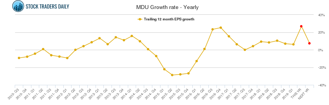 MDU Growth rate - Yearly