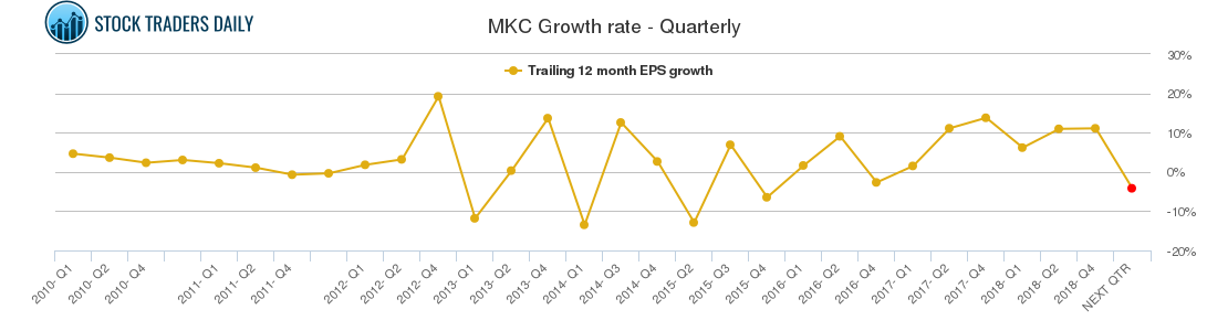 MKC Growth rate - Quarterly