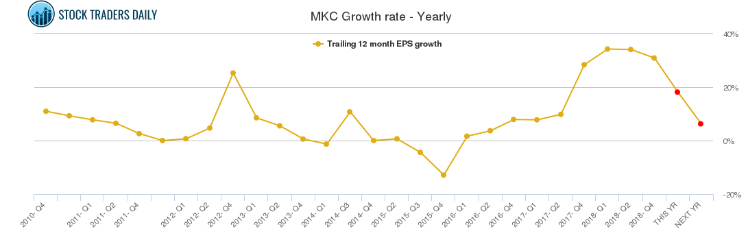 MKC Growth rate - Yearly