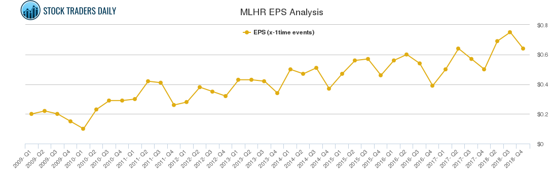 MLHR EPS Analysis