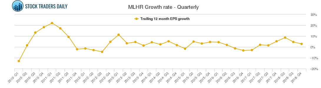 MLHR Growth rate - Quarterly
