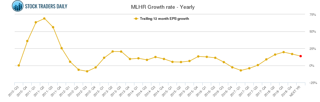 MLHR Growth rate - Yearly
