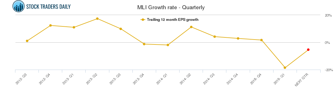 MLI Growth rate - Quarterly