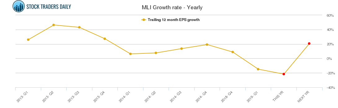 MLI Growth rate - Yearly