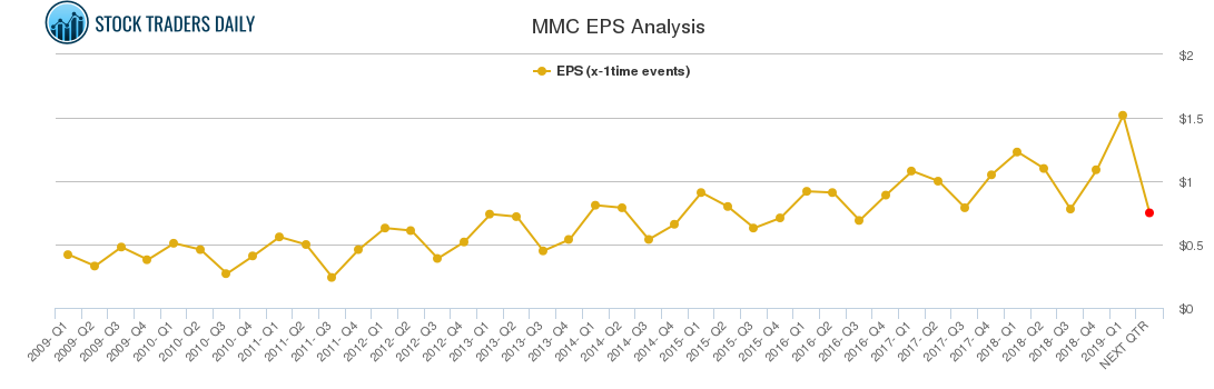 MMC EPS Analysis