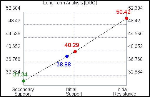 DUG Long Term Analysis