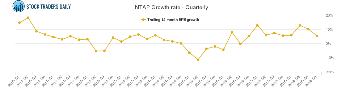 NTAP Growth rate - Quarterly