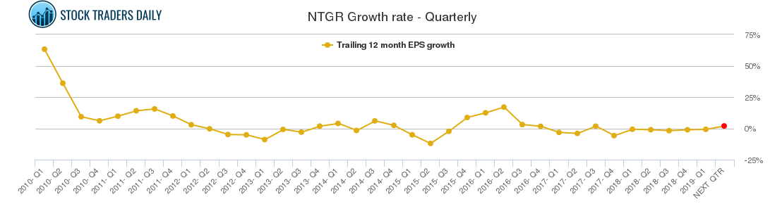 NTGR Growth rate - Quarterly