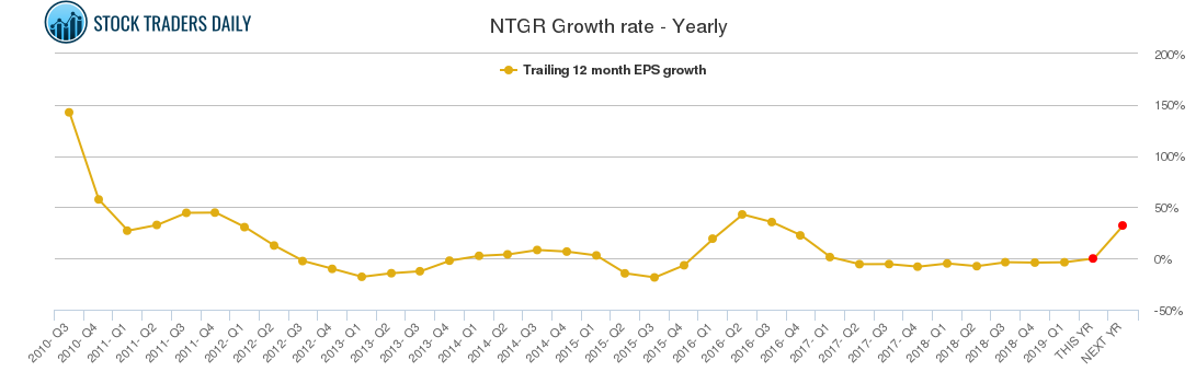 NTGR Growth rate - Yearly