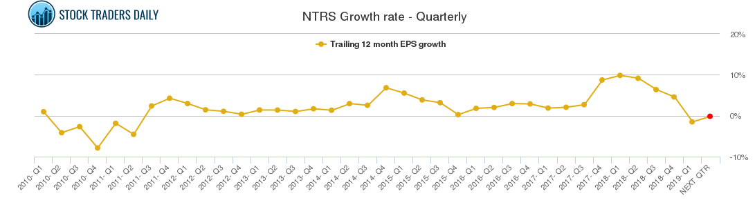 NTRS Growth rate - Quarterly