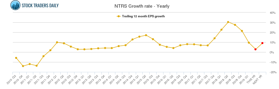 NTRS Growth rate - Yearly