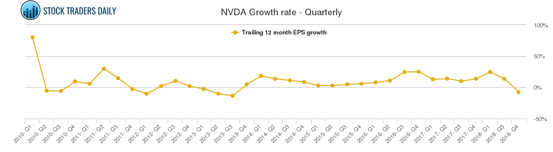 NVDA Growth rate - Quarterly
