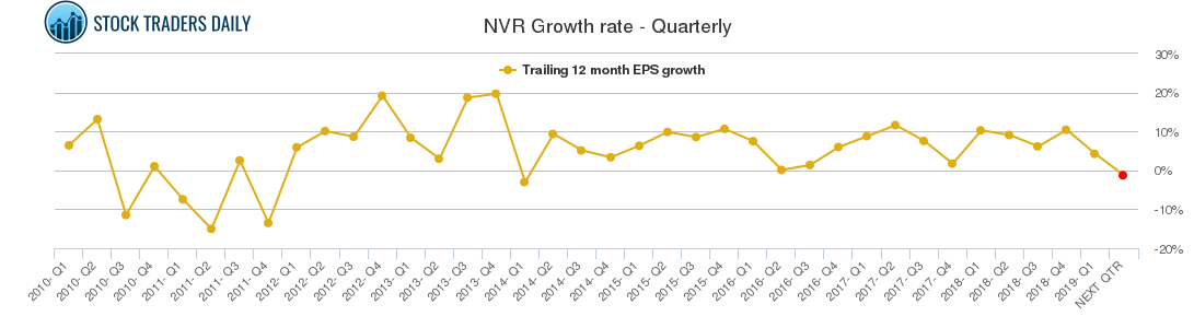 NVR Growth rate - Quarterly
