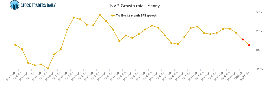 NVR Growth rate - Yearly