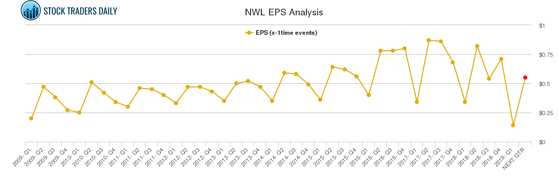 NWL EPS Analysis