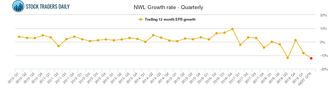 NWL Growth rate - Quarterly