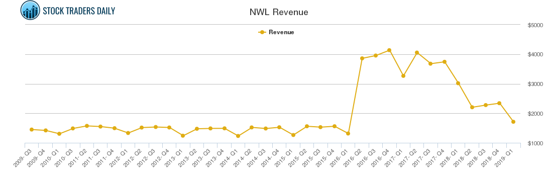 NWL Revenue chart