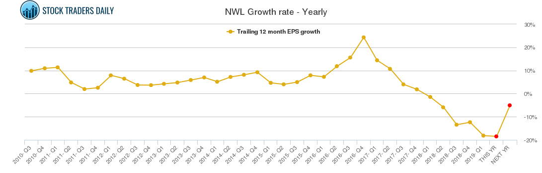NWL Growth rate - Yearly