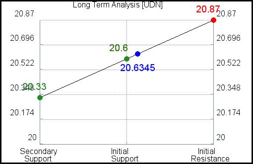 UDN Long Term Analysis