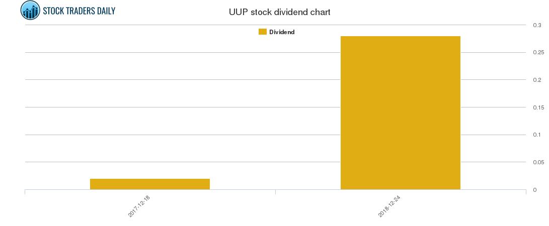 UUP Dividend Chart