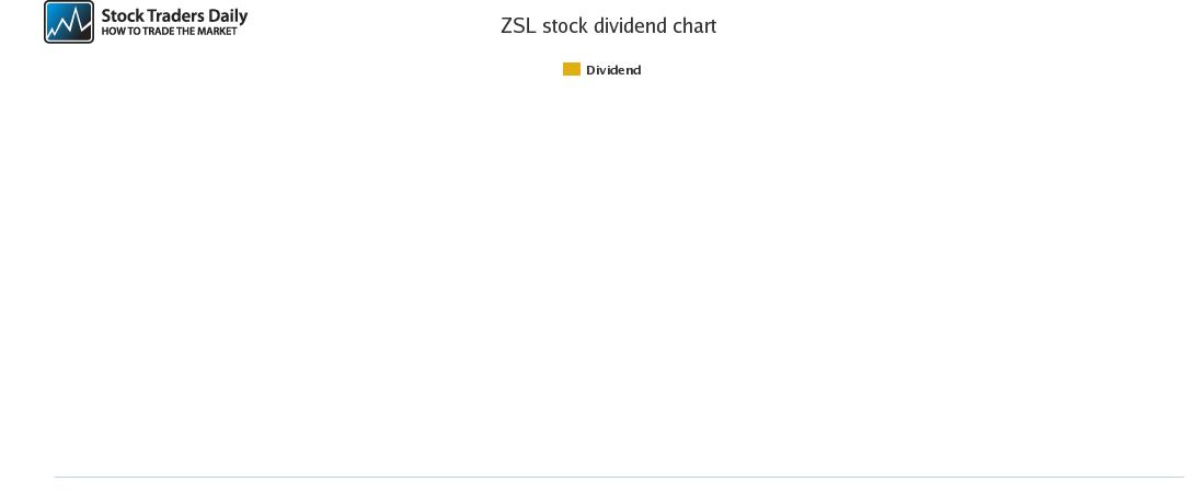 ZSL Dividend Chart