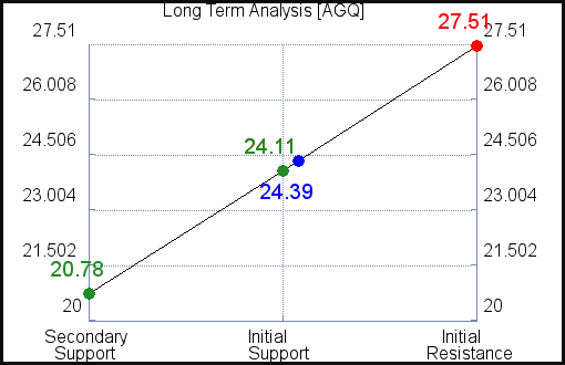 AGQ Long Term Analysis