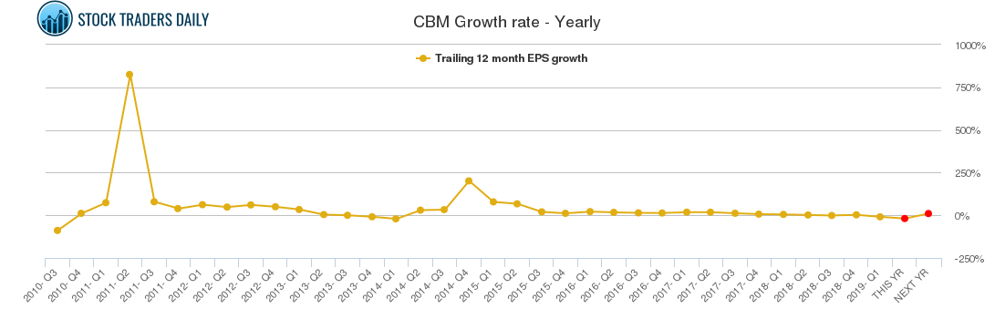 CBM Growth rate - Yearly