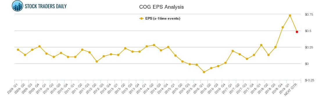COG EPS Analysis
