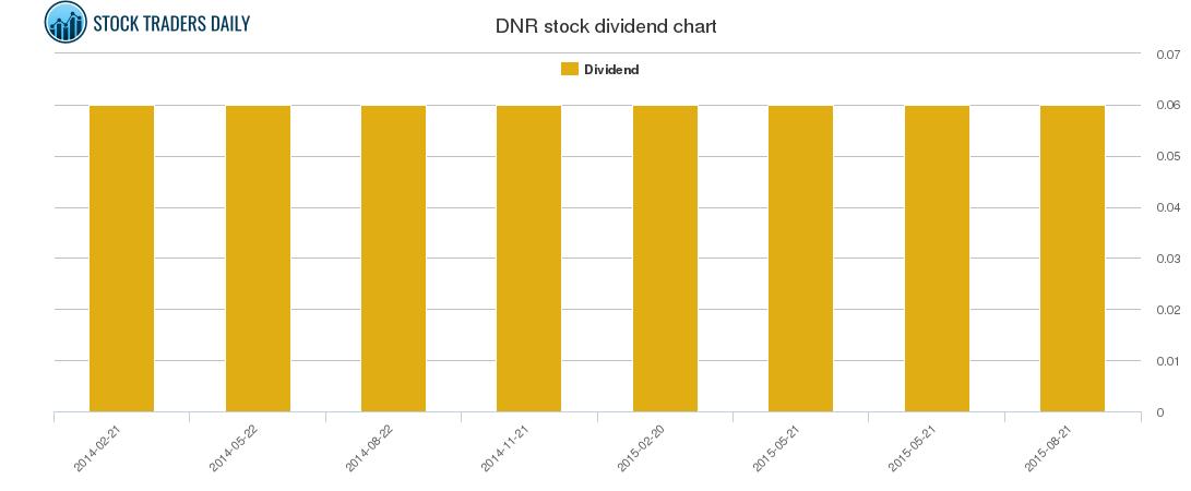 DNR Dividend Chart
